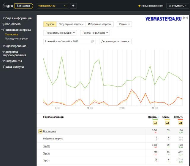 статистика поисковых запросов в новом вебмастере яндекс