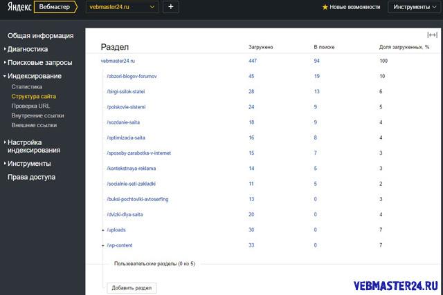 структура сайта в панели вебмастера яндекс